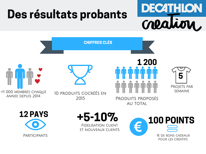 decathlon_creation